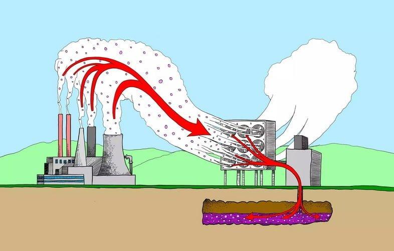 Иллюстрация технологии улавливания углерода