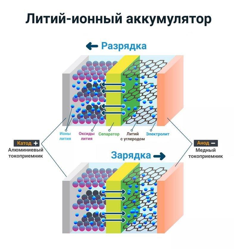 Иллюстрация литий-ионного аккумулятора