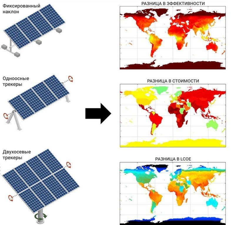 В этом графическом резюме резюмируется, как эта работа выполняет всесторонний технико-экономический анализ фотоэлектрических систем во всем мире с использованием комбинации двухсторонних модулей и одно- и двухосных трекеров.