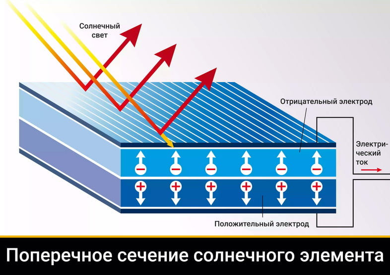 Диаграмма поперечного сечения солнечного элемента